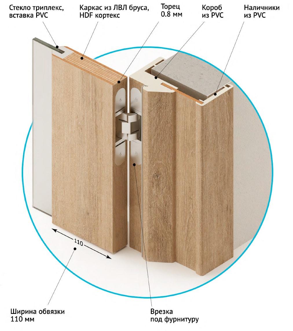 Конструкция двери Sofia